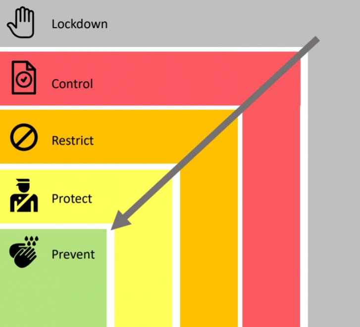 Image result for ontario response framework covid